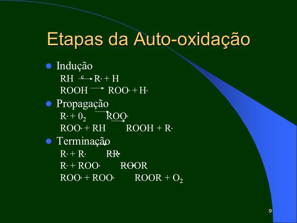 Etapas da Auto-oxidação