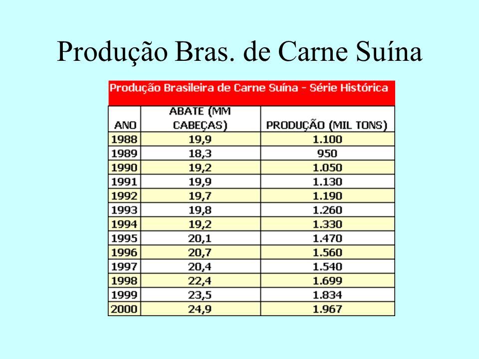 Produção Bras. de Carne Suína