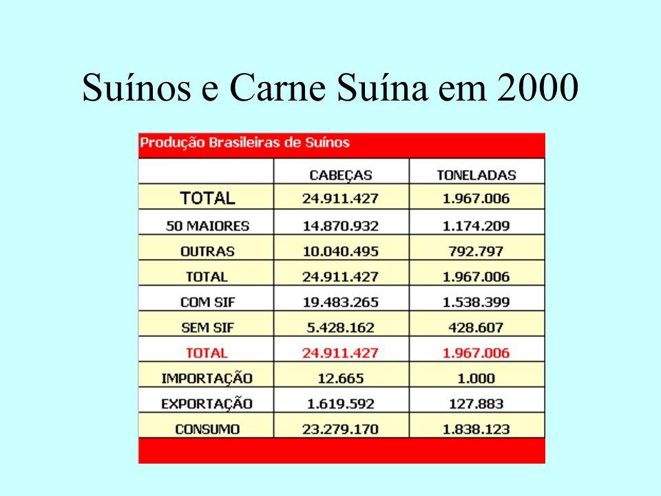 Suínos e Carne Suína em 2000