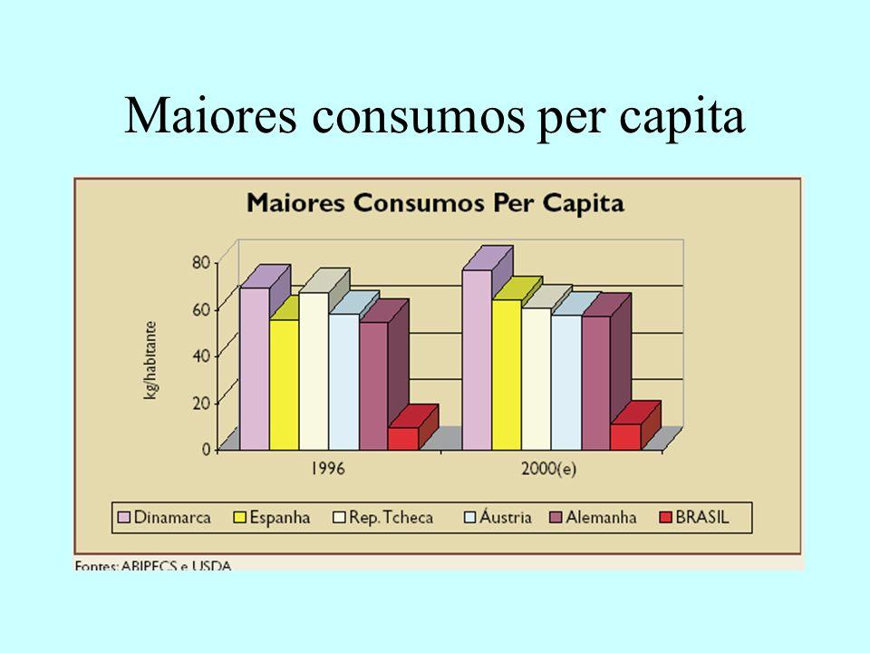Maiores consumos per capita