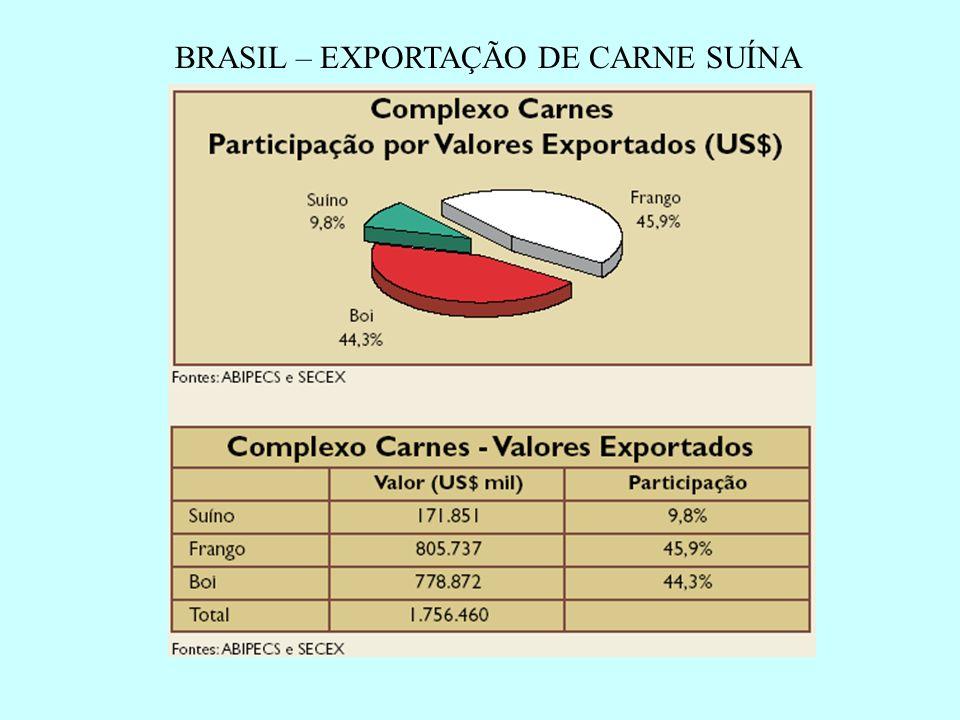 BRASIL – EXPORTAÇÃO DE CARNE SUÍNA