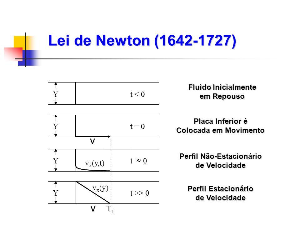 Lei de Newton (1642-1727) v v Y Y Y t < 0 t < 0 t < 0 Y t = 0