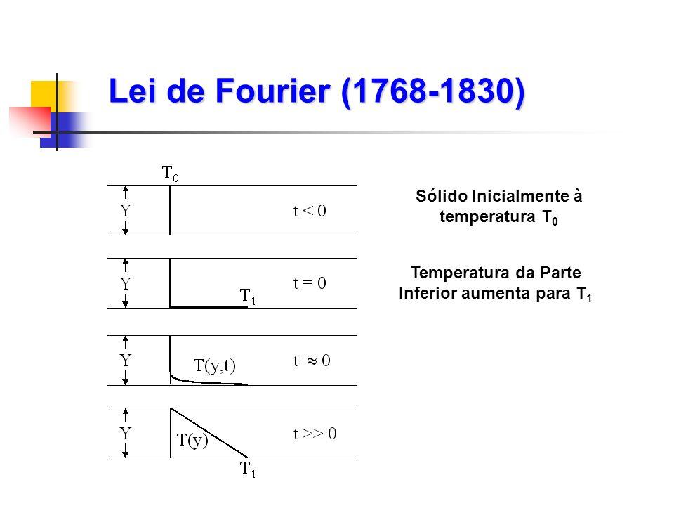 Lei de Fourier (1768-1830) Sólido Inicialmente à temperatura T0