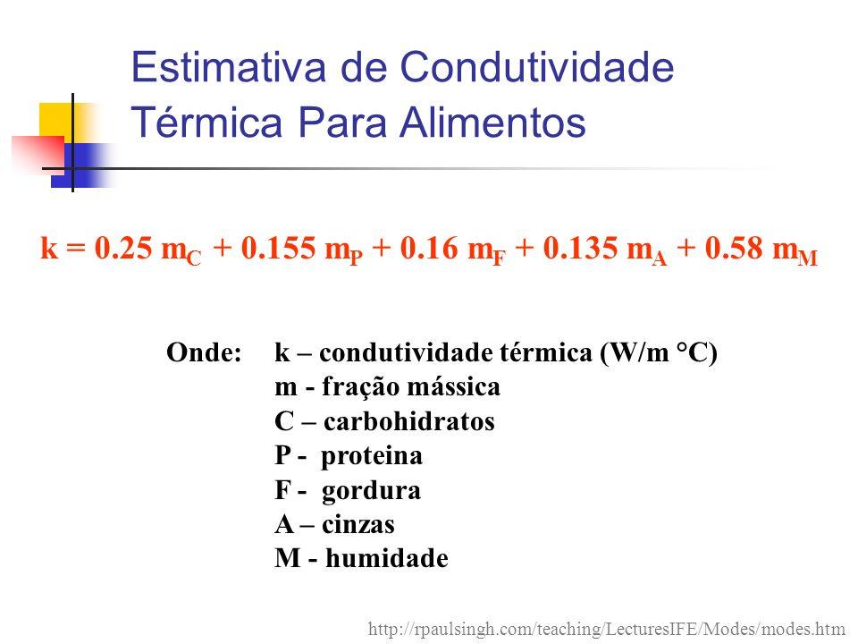 Estimativa de Condutividade Térmica Para Alimentos