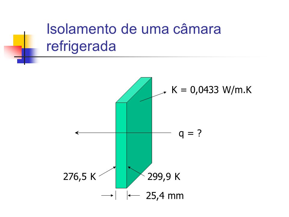 Isolamento de uma câmara refrigerada