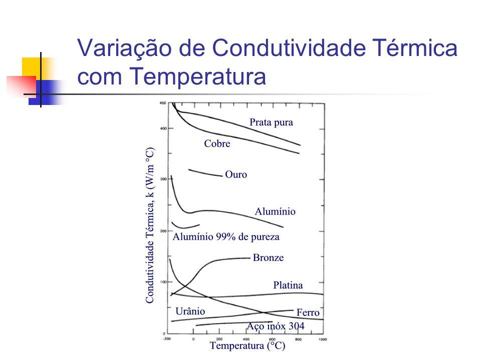 Variação de Condutividade Térmica com Temperatura