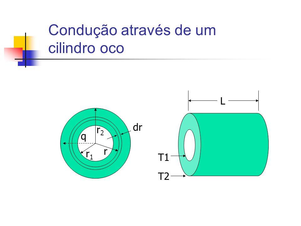 Condução através de um cilindro oco
