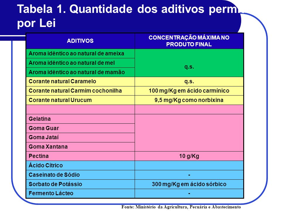 100 mg/Kg em ácido carmínico CONCENTRAÇÃO MÁXIMA NO PRODUTO FINAL