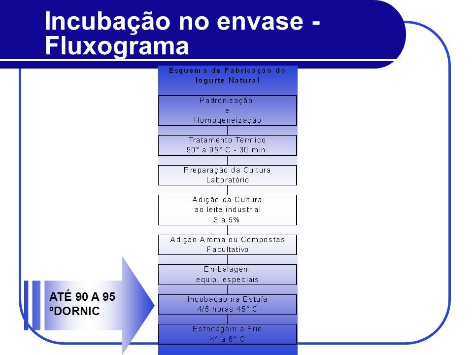 Incubação no envase - Fluxograma