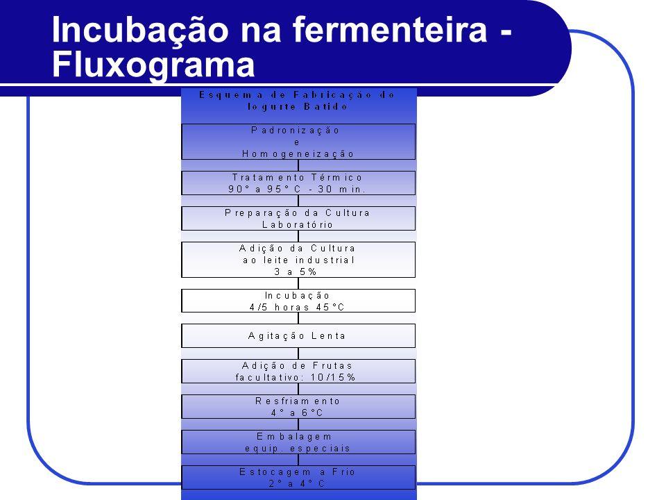 Incubação na fermenteira - Fluxograma