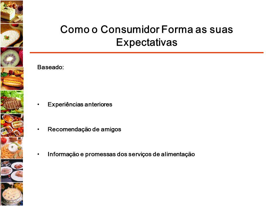 Como o Consumidor Forma as suas Expectativas