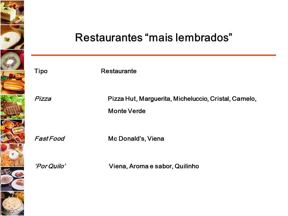 Restaurantes mais lembrados