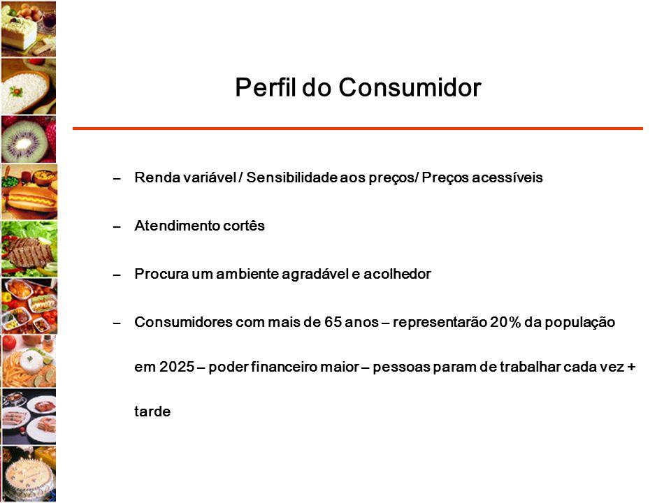 Perfil do Consumidor Renda variável / Sensibilidade aos preços/ Preços acessíveis. Atendimento cortês.