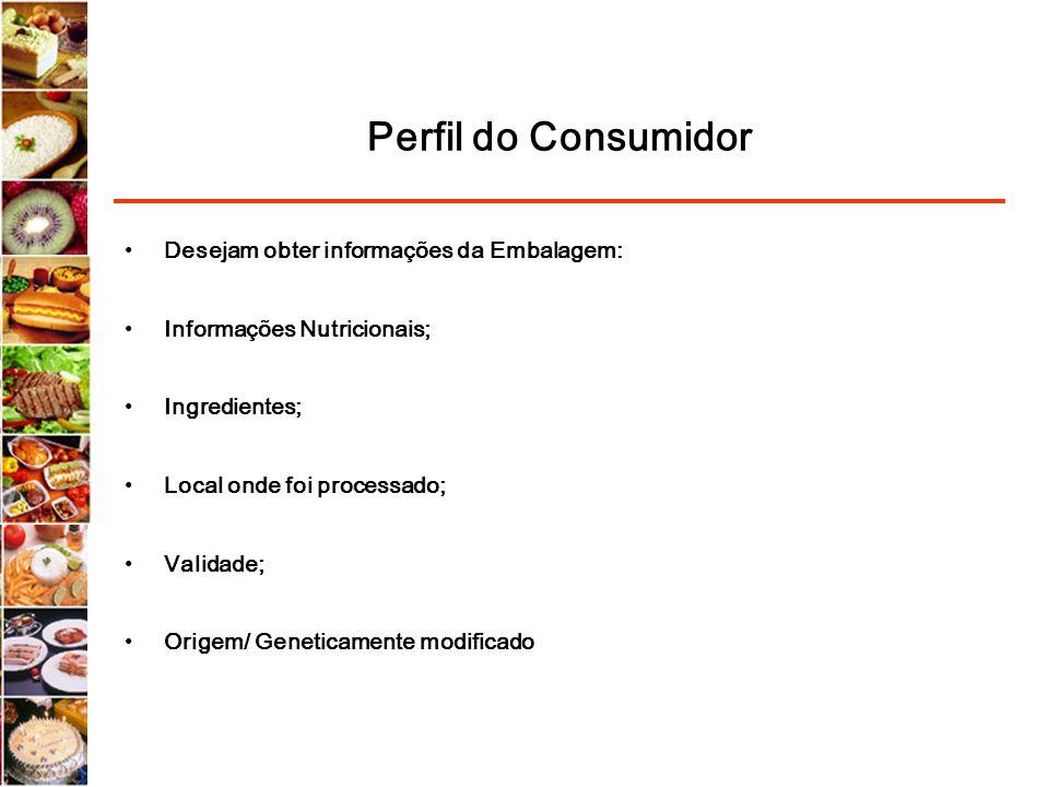 Perfil do Consumidor Desejam obter informações da Embalagem: