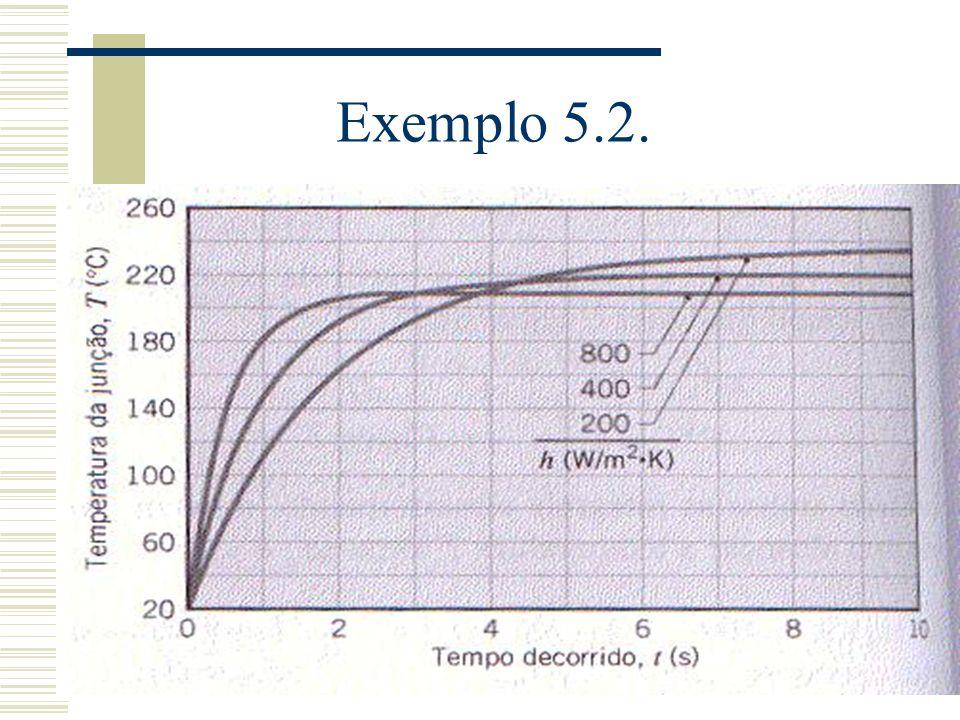 Exemplo 5.2.