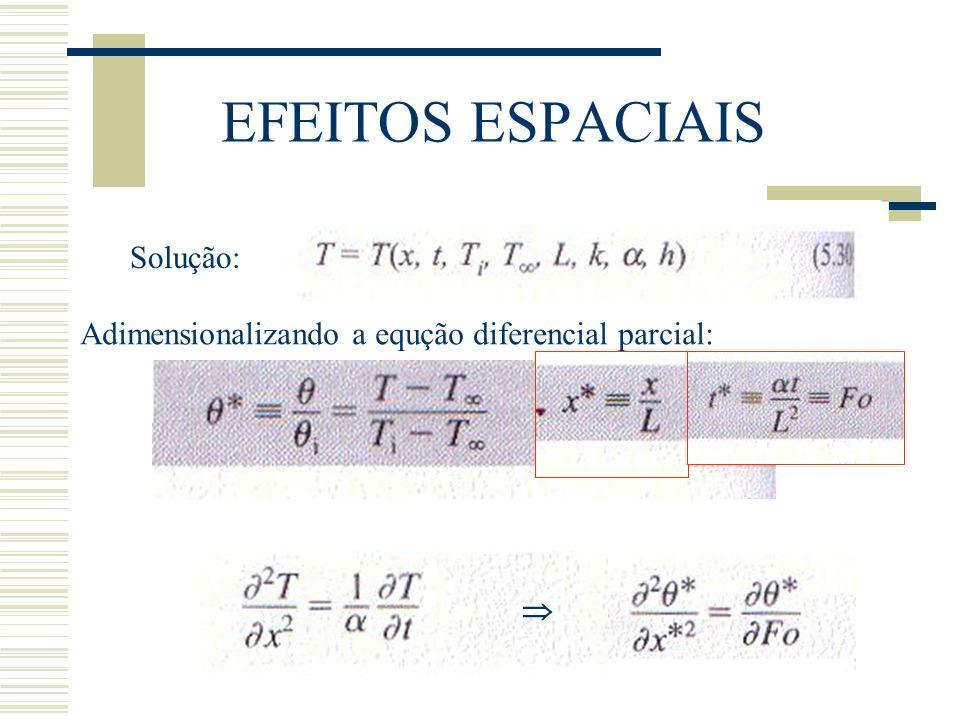EFEITOS ESPACIAIS Solução: