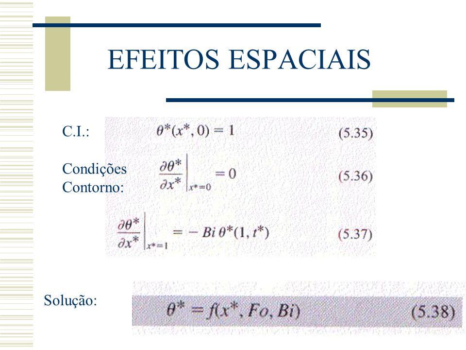 EFEITOS ESPACIAIS C.I.: Condições Contorno: Solução: