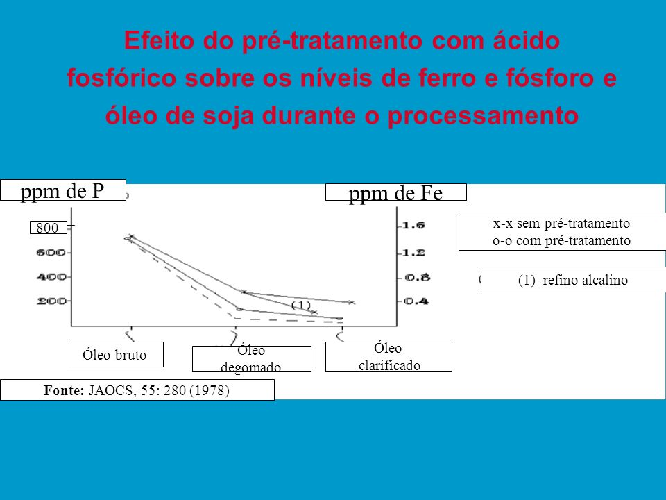 Efeito do pré-tratamento com ácido fosfórico sobre os níveis de ferro e fósforo e óleo de soja durante o processamento