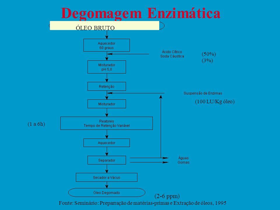 Degomagem Enzimática ÓLEO BRUTO (2-6 ppm) (50%) (3%) (100 LU/Kg óleo)