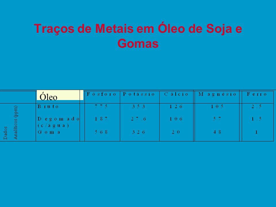 Traços de Metais em Óleo de Soja e Gomas