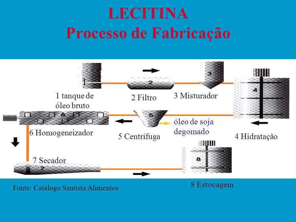 LECITINA Processo de Fabricação