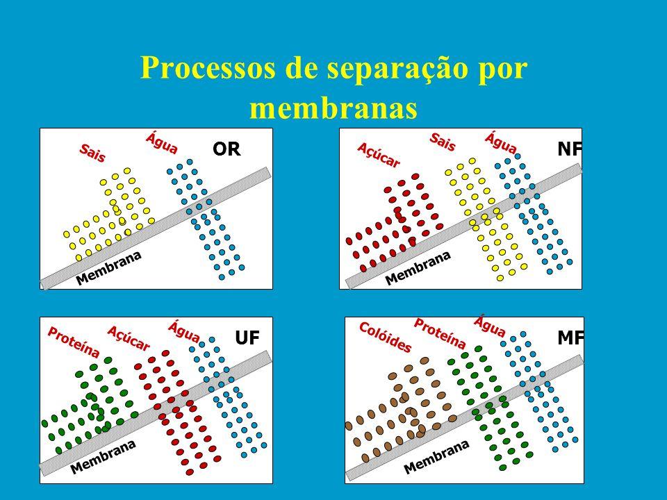 Processos de separação por membranas