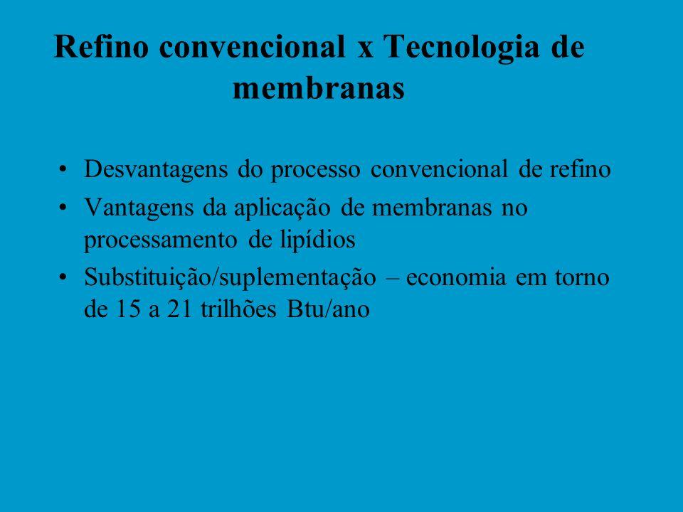 Refino convencional x Tecnologia de membranas