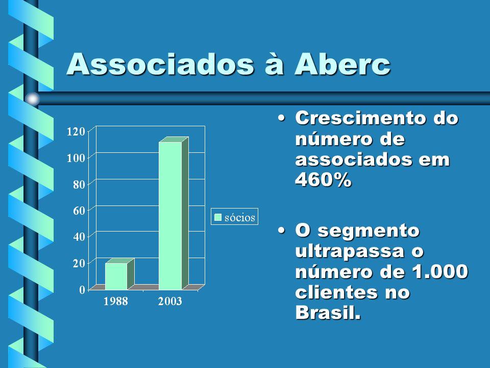 Associados à Aberc Crescimento do número de associados em 460%