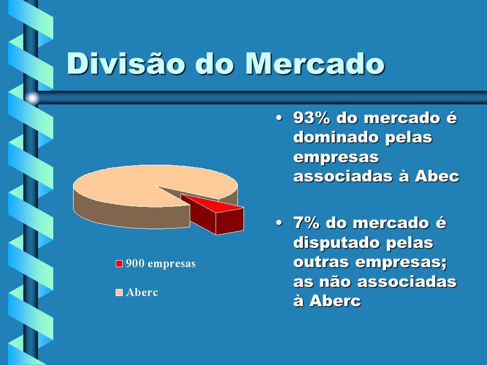 Divisão do Mercado 93% do mercado é dominado pelas empresas associadas à Abec.