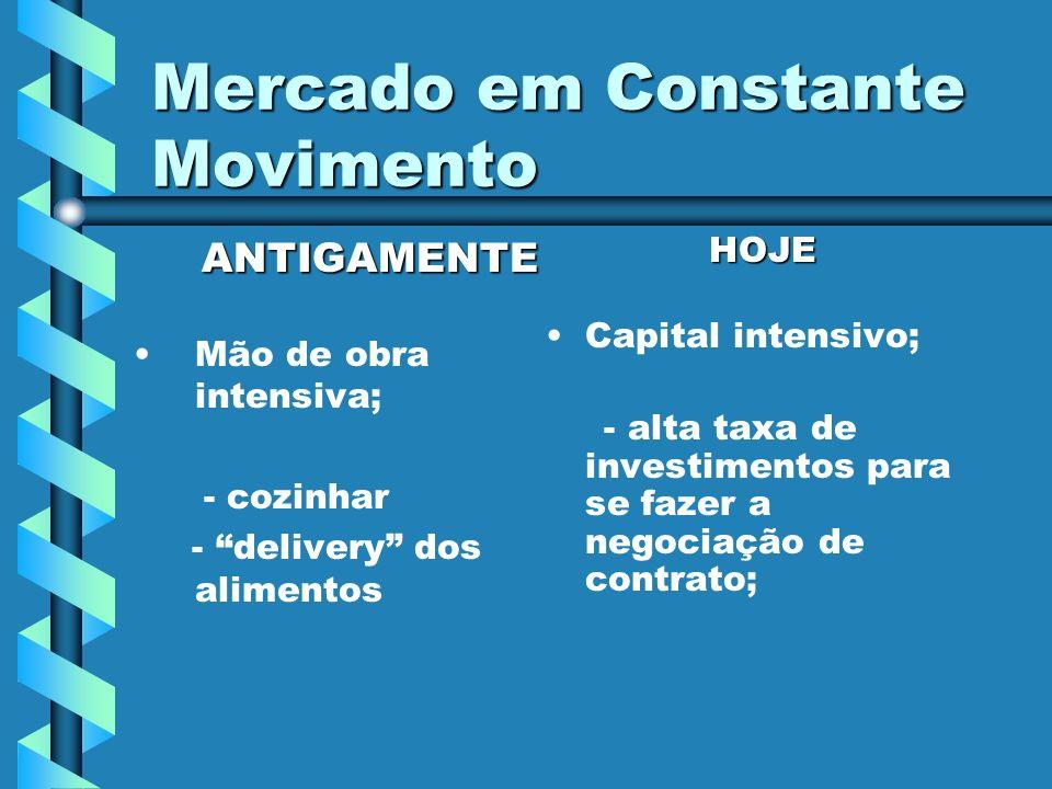 Mercado em Constante Movimento