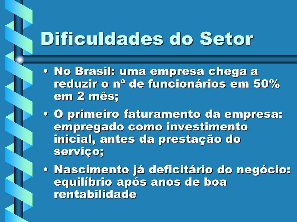 Dificuldades do Setor No Brasil: uma empresa chega a reduzir o nº de funcionários em 50% em 2 mês;
