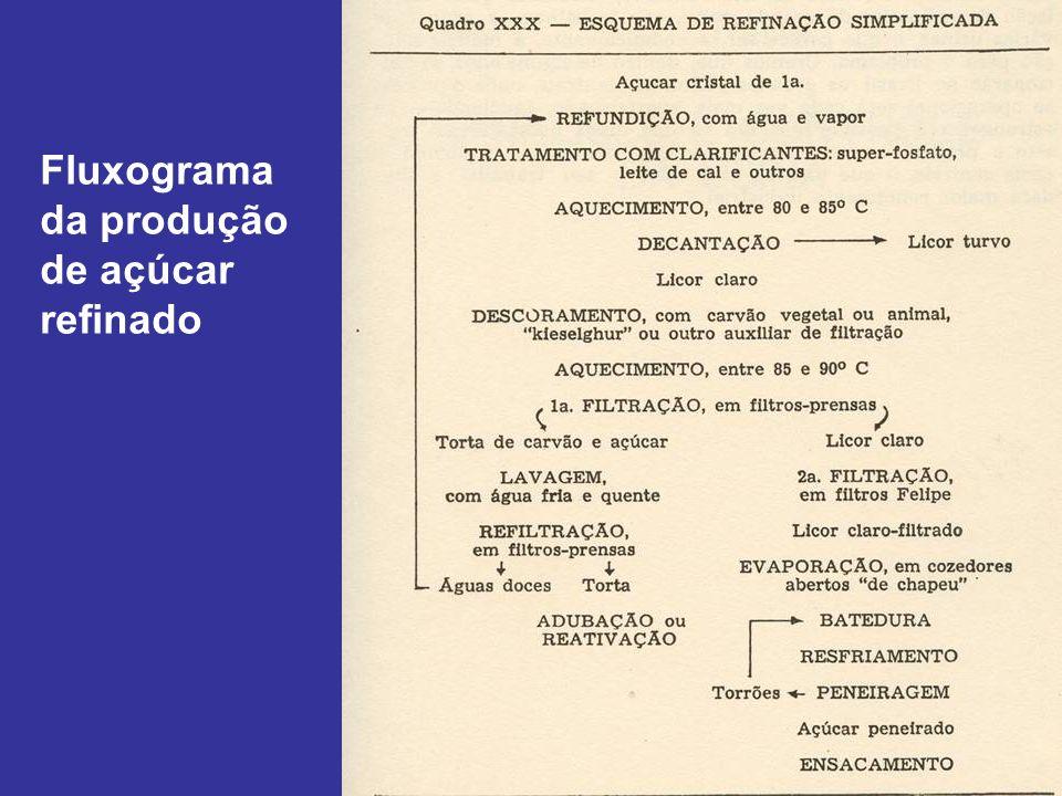 Fluxograma da produção de açúcar refinado