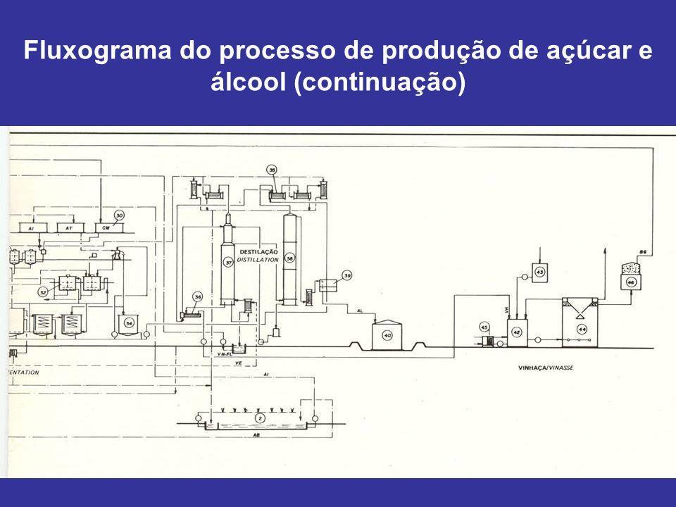 Fluxograma do processo de produção de açúcar e álcool (continuação)