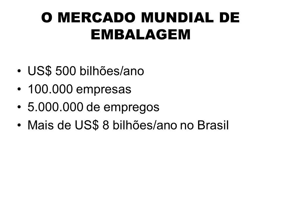 O MERCADO MUNDIAL DE EMBALAGEM