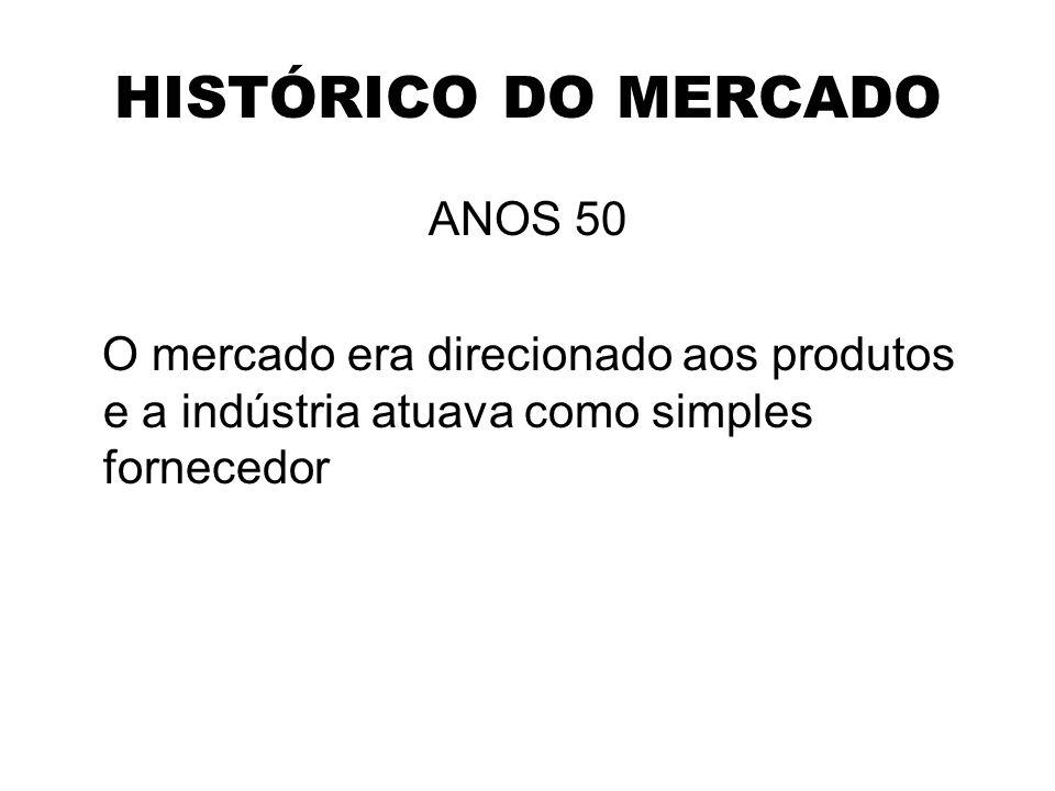 HISTÓRICO DO MERCADO ANOS 50