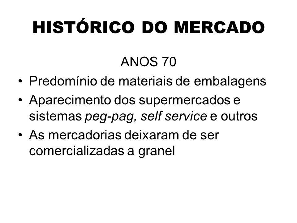 HISTÓRICO DO MERCADO ANOS 70 Predomínio de materiais de embalagens