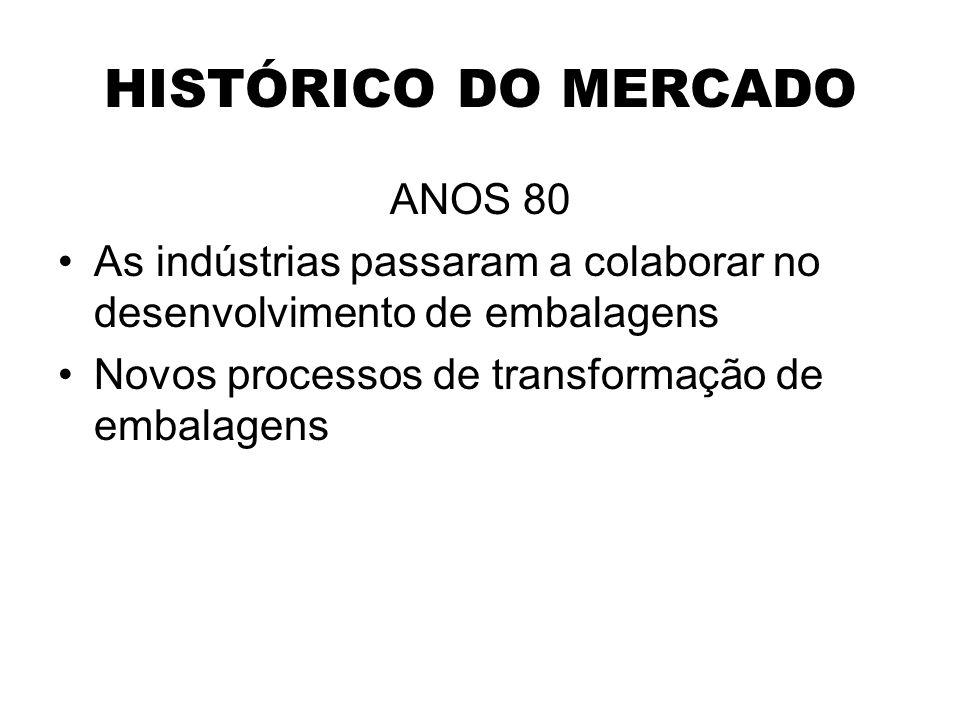 HISTÓRICO DO MERCADO ANOS 80