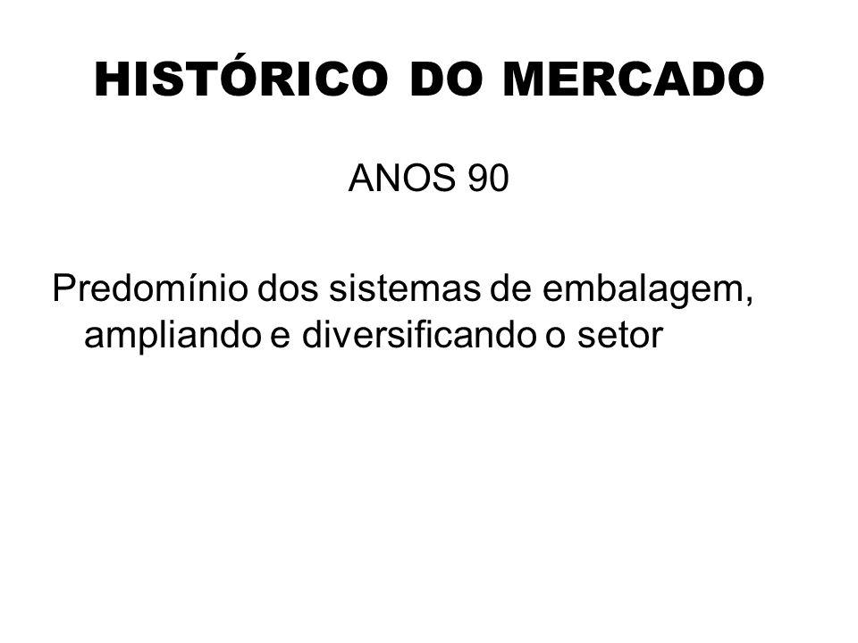 HISTÓRICO DO MERCADO ANOS 90