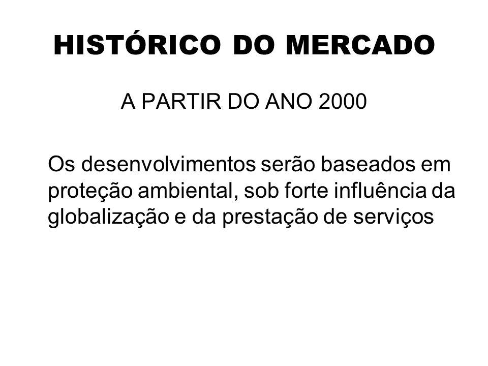 HISTÓRICO DO MERCADO A PARTIR DO ANO 2000