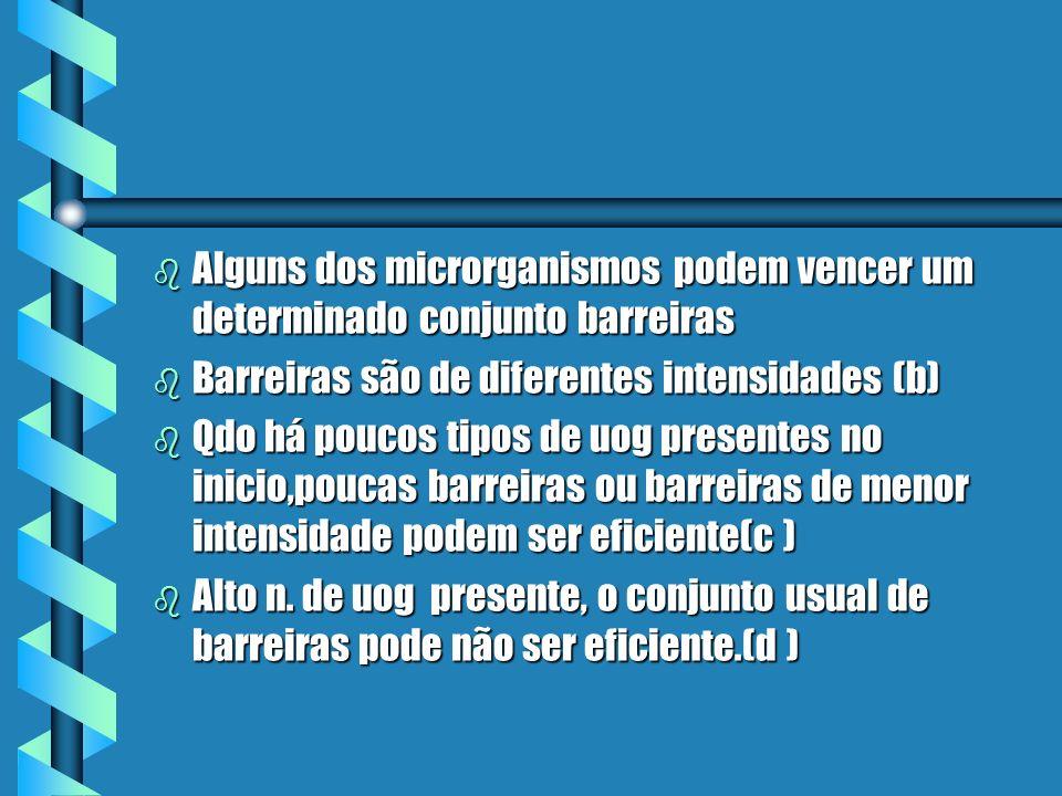 Alguns dos microrganismos podem vencer um determinado conjunto barreiras