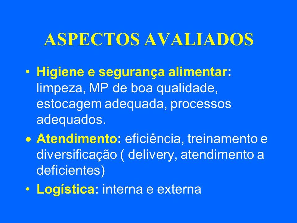 ASPECTOS AVALIADOS Higiene e segurança alimentar: limpeza, MP de boa qualidade, estocagem adequada, processos adequados.