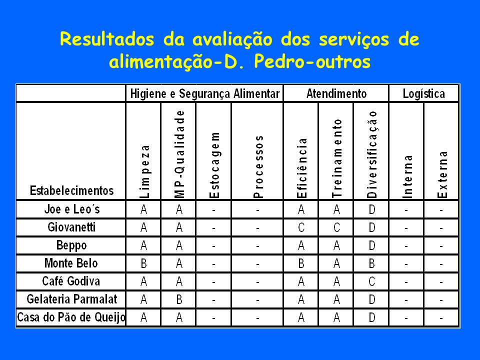 Resultados da avaliação dos serviços de alimentação-D. Pedro-outros