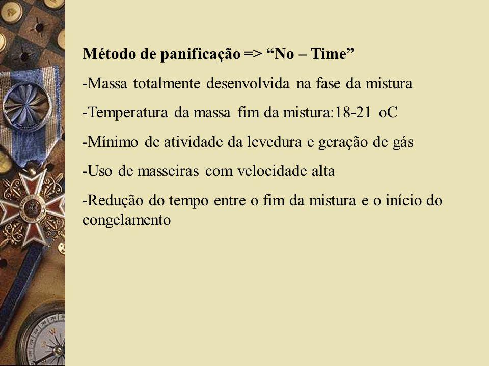 Método de panificação => No – Time