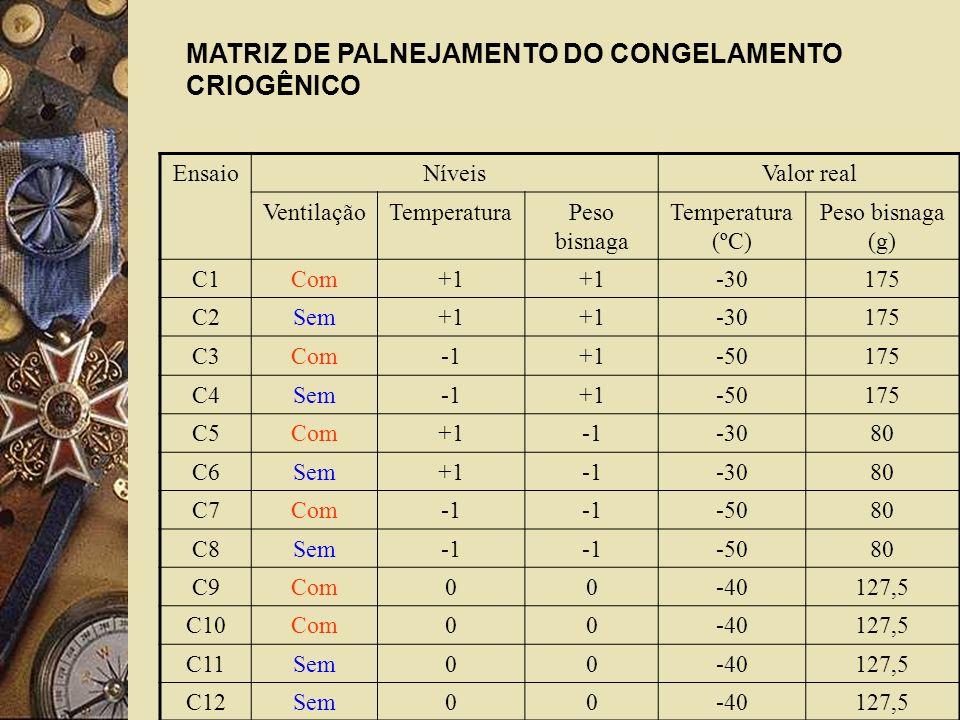 MATRIZ DE PALNEJAMENTO DO CONGELAMENTO CRIOGÊNICO
