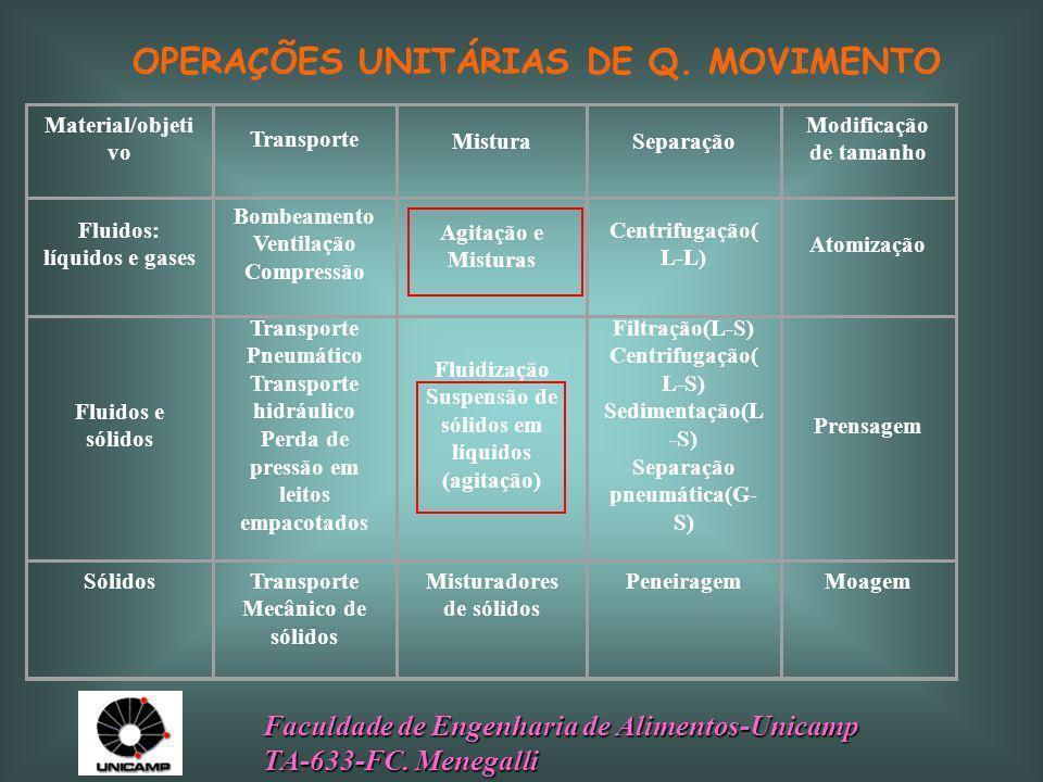 OPERAÇÕES UNITÁRIAS DE Q. MOVIMENTO
