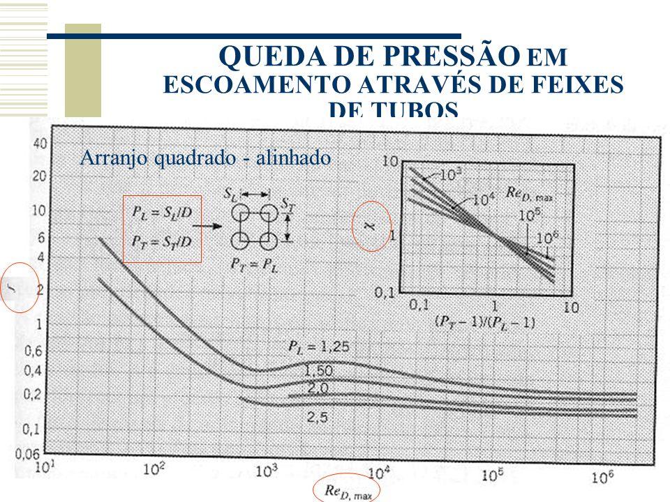 QUEDA DE PRESSÃO EM ESCOAMENTO ATRAVÉS DE FEIXES DE TUBOS