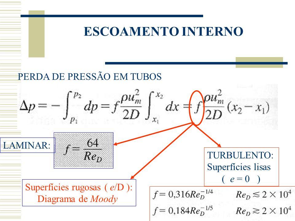 ESCOAMENTO INTERNO PERDA DE PRESSÃO EM TUBOS LAMINAR: TURBULENTO: