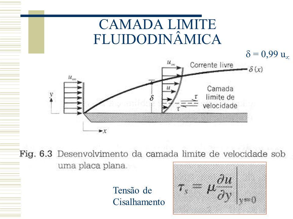 CAMADA LIMITE FLUIDODINÂMICA