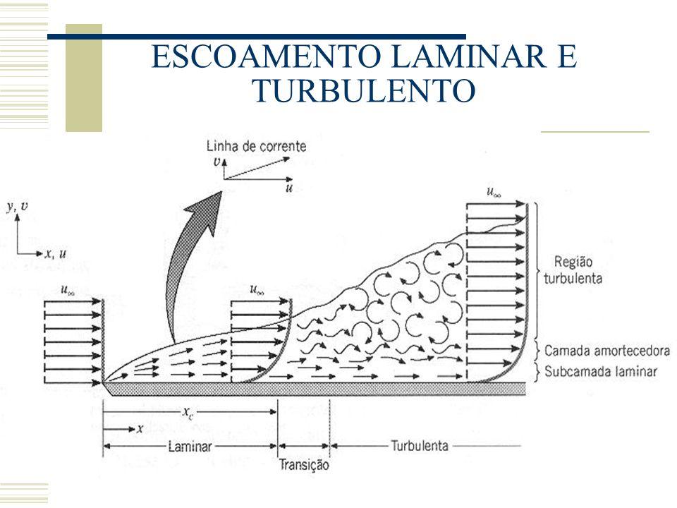 ESCOAMENTO LAMINAR E TURBULENTO