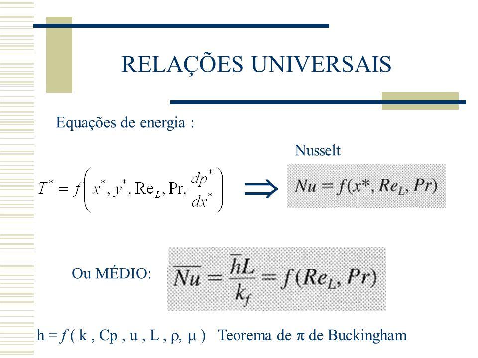  RELAÇÕES UNIVERSAIS Equações de energia : Nusselt Ou MÉDIO: